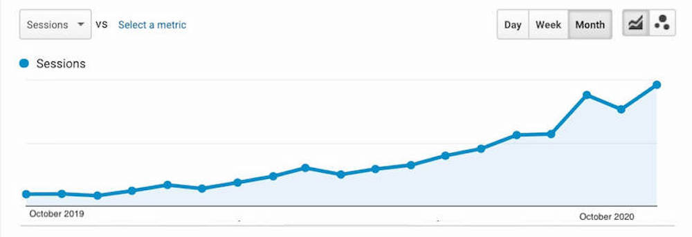 Check your website Analytics to drive further traffic