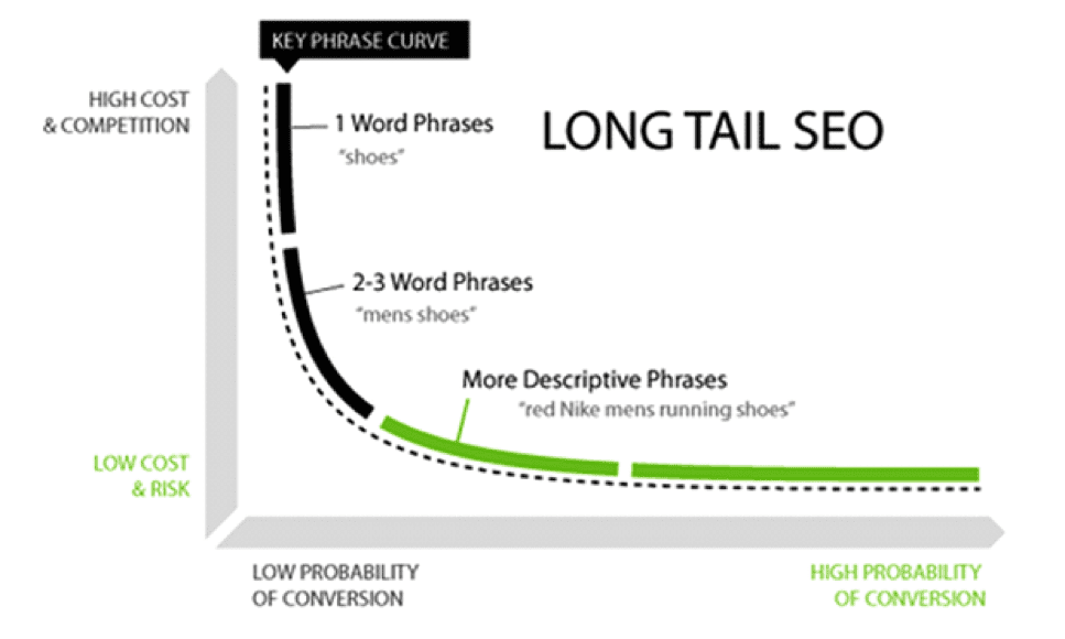 Long-tail keywords have higher CTRs